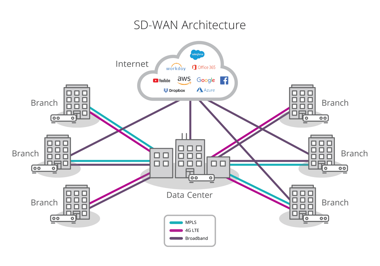 diagram of SD-WAN architecture